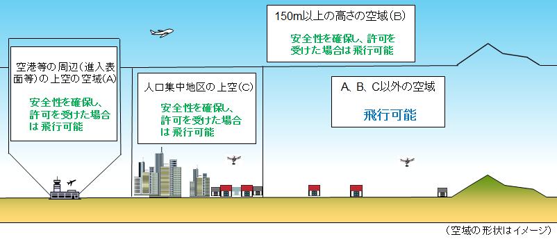 無人航空機の飛行の許可が必要となる空域について
